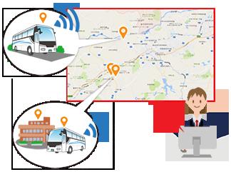 GPSによる車両管理システム